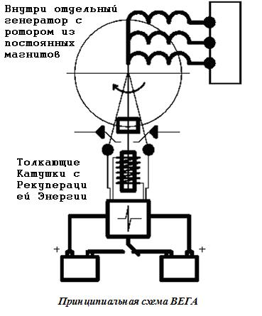 Принцип работы электрогенератора
