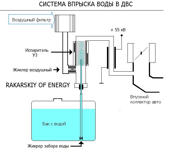 вот схема впрыска воды