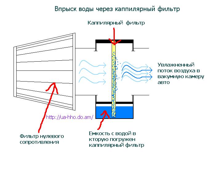 Альтернативная Энергия Человечеству - Впрыск воды в ДВС