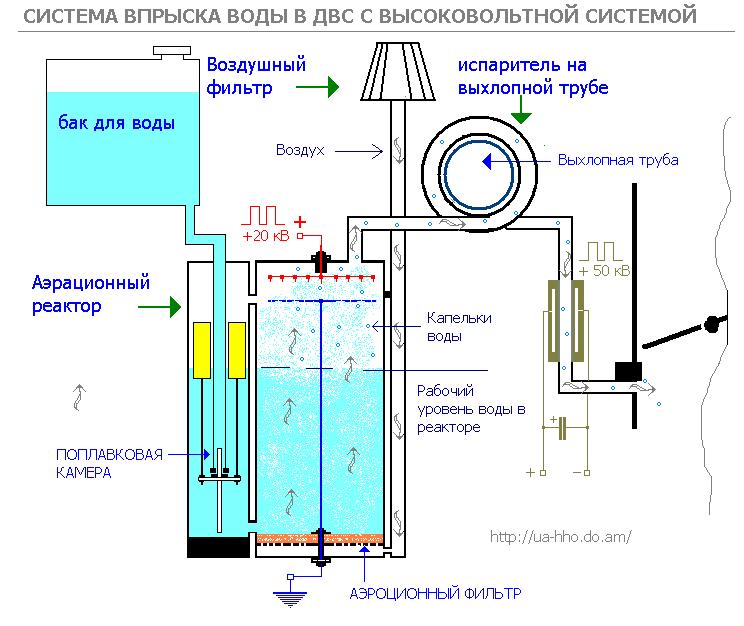 Как сделать водяной мотор