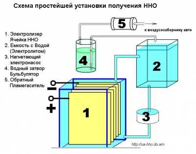 Зачем сразу нержавейку, если делать классический...  Способы получения ННО или топливного газа из воды.